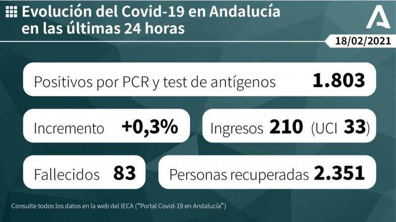 1,803 new cases of Covid-19 in Andalusia on Thursday and 83 deaths