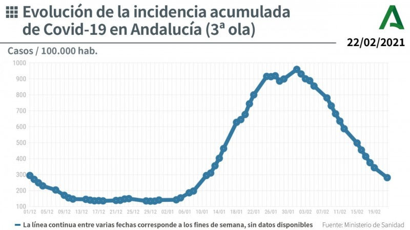 Andalusia reports lowest Covid-19 figures in 24 hours since early January