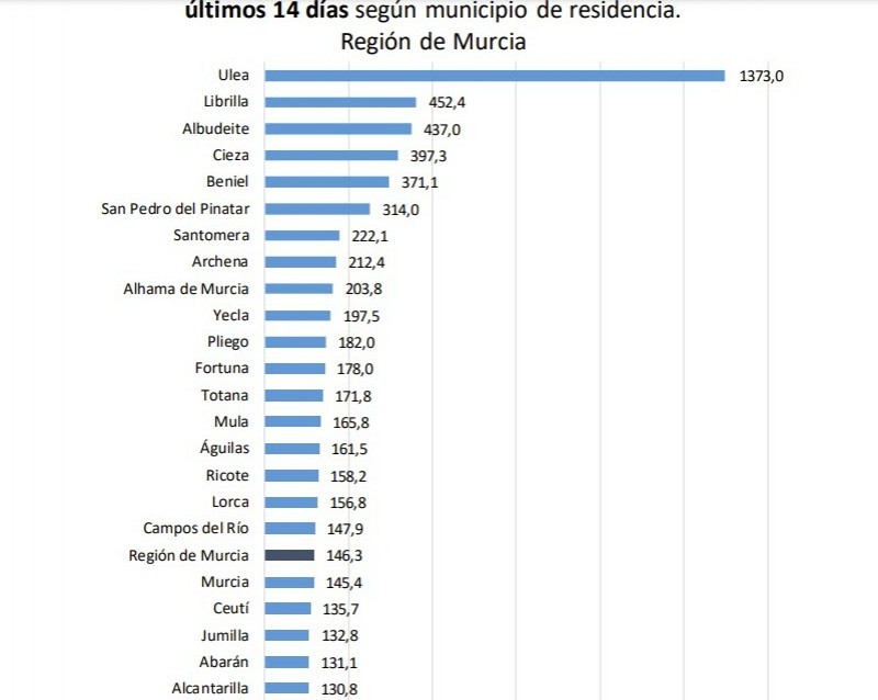 12 fatalities and slight increase in hospital admissions; Murcia Covid-19 Tuesday February 23