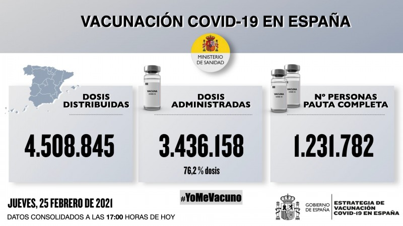 <span style='color:#780948'>ARCHIVED</span> - Spain steps up vaccinations; 150,000 Covid vaccines administered in 24 hours