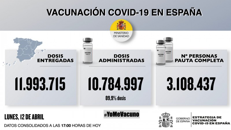 More than 10.7 million doses of Covid vaccines administered in Spain by Monday evening
