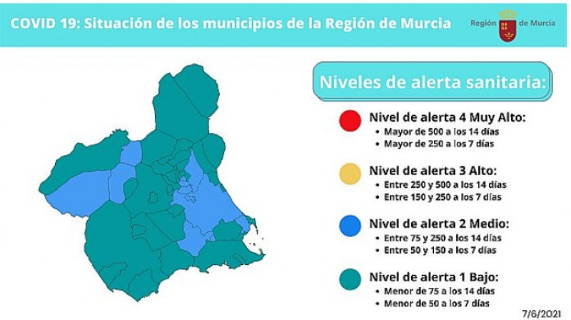 Restrictions eased further as Murcia drops to Level 1 pandemic alert