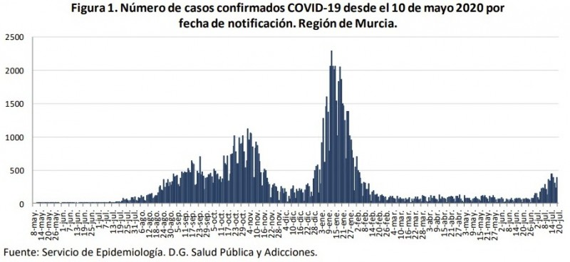 <span style='color:#780948'>ARCHIVED</span> - Murcia Covid update July 21: New infections still on the rise