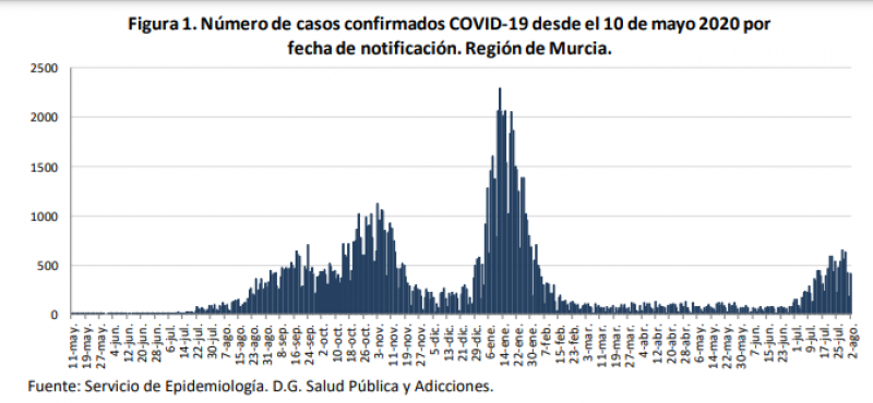 <span style='color:#780948'>ARCHIVED</span> - Murcia Covid Update August 3:  curve of fifth wave of the pandemic has begun to flatten