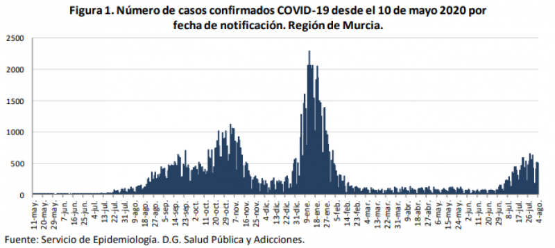 <span style='color:#780948'>ARCHIVED</span> - Murcia Covid update August 5: infection rate continues to decrease but two more fatalities